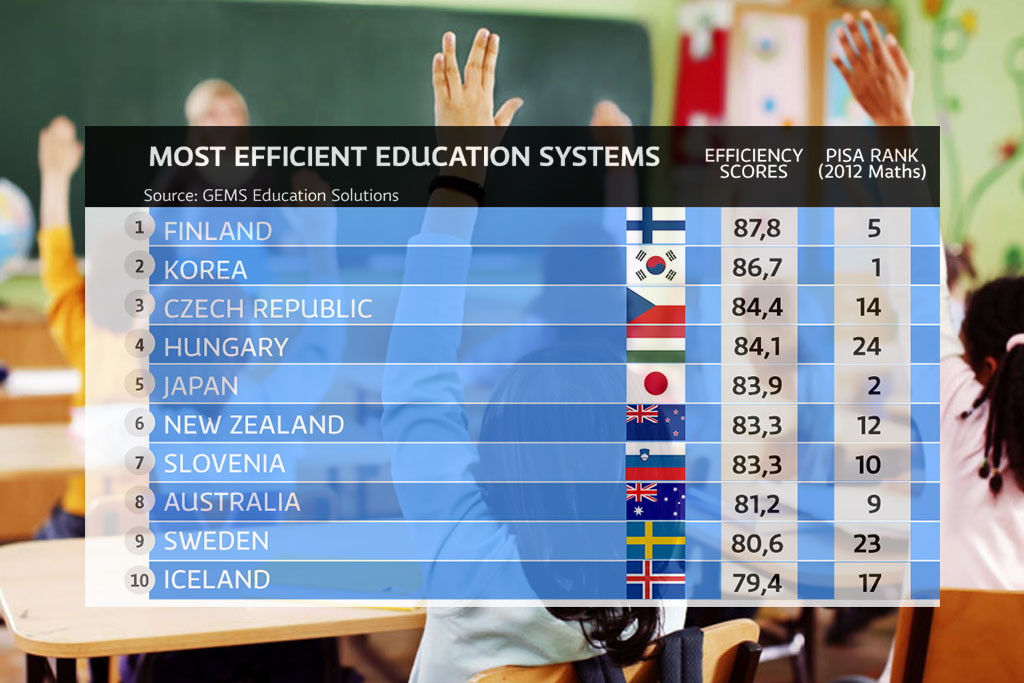 Why Finland's Education System Is Better Than America? - Amis De Freinet